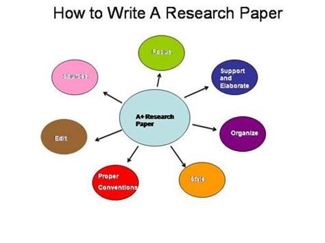 How to do literature review in research paper